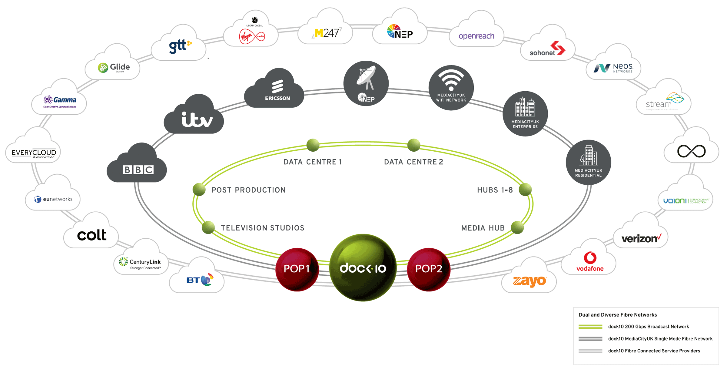 dock10 Network Diagram